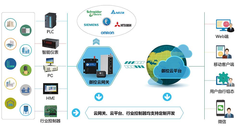 工业领域大力发展物联网的原因