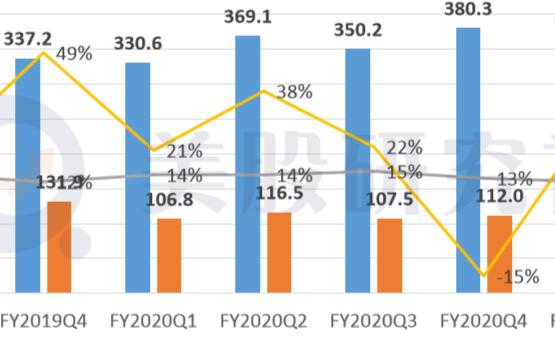 微软股票跌幅达1.66%,云业务难拾往日高增速