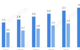 中国互联网汽车租赁行业马太效应显现,疫情有效控制促进市场回暖