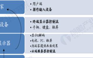 5G催化云游戏市场规模扩大,2020年中国云游戏...