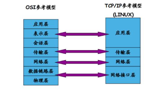 linxu網絡協議分析:IP協議、TCP協議、UDP協議