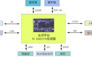 飞凌嵌入式ARM核心板在医疗解决方案中的应用合集