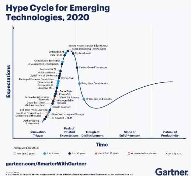 Gartner发布五个新兴趋势,将影响未来十年内...