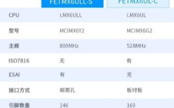 飞凌评测之i.MX6ULL开发板性能的对比