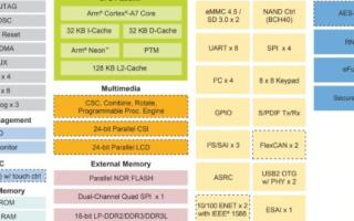 飞凌iMX6ULL开发板的评测,再次进阶更高性价...