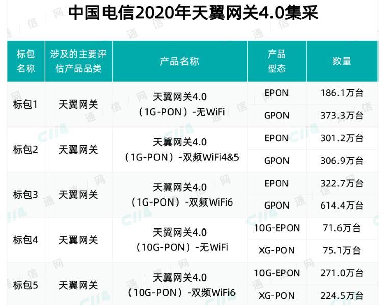 中国电信启动2020年天翼网关4.0集中采购项目