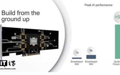高通交付首批CloudAI100加速器和边缘方案...