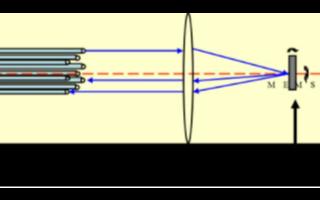 机械光开关和MEMS光开关的工作原理及应用对比