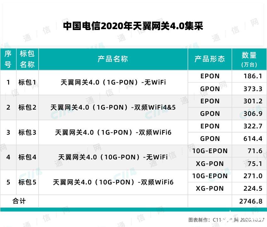 WiFi6元年开启,中国电信助力产业链走向成熟