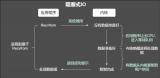 b站面试之旅:了解哪些I/O模型?select是阻塞IO吗?