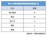 中国家用电器创新成果发布:海尔15项