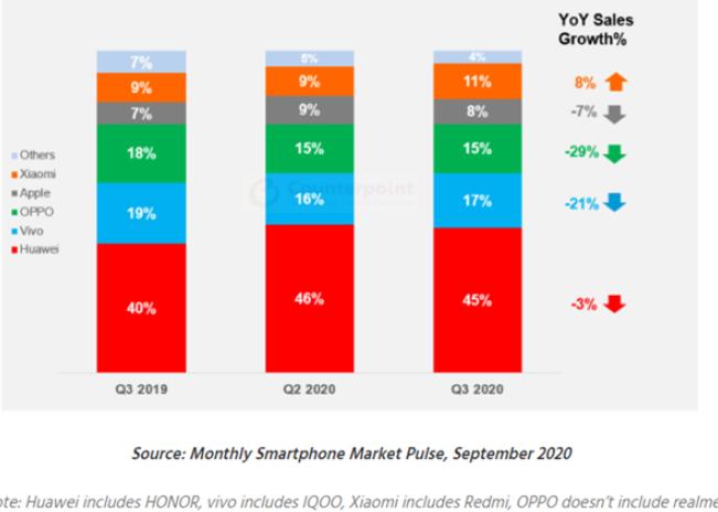 2020年Q3中国智能手机市场继续收缩,小米成唯一增长