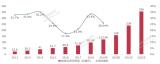 2012-2022年全球3D打印市场规模及预测