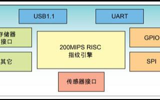 基于高运算性能FCHIP2芯片的应用设计方案