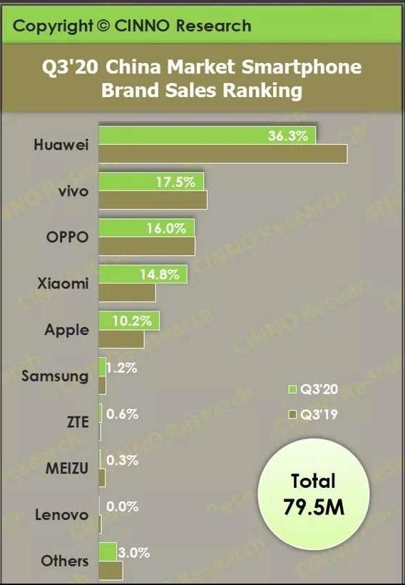 2020年Q3智能手机市场出货量出炉,华为仍是第...