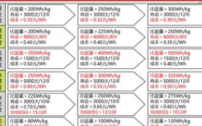 节能与新能源汽车技术路线图2.0