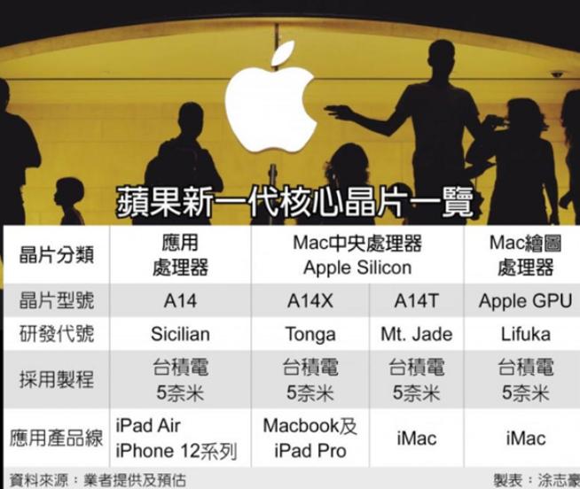 爆苹果 A14T 处理器是目前移动CPU领域性能...