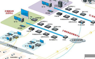 平安乡镇社会治安监控系统的架构、功能及特点分析