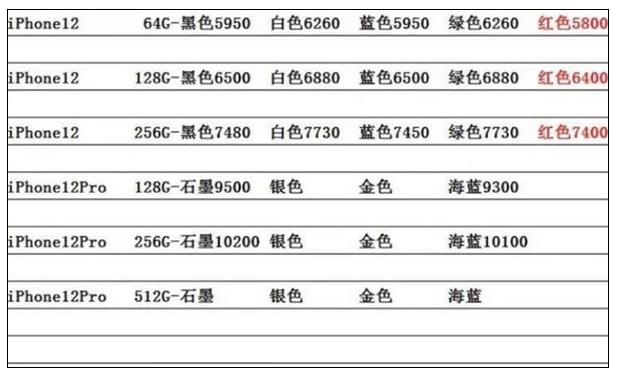 iPhone 12全线跌破发行价实属商家炒作