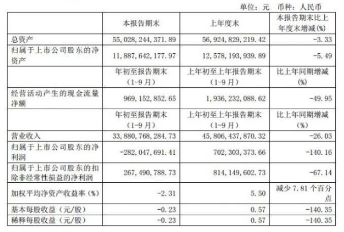 特斯拉供应商均胜电子发布第三季度报告,实现营收339亿元