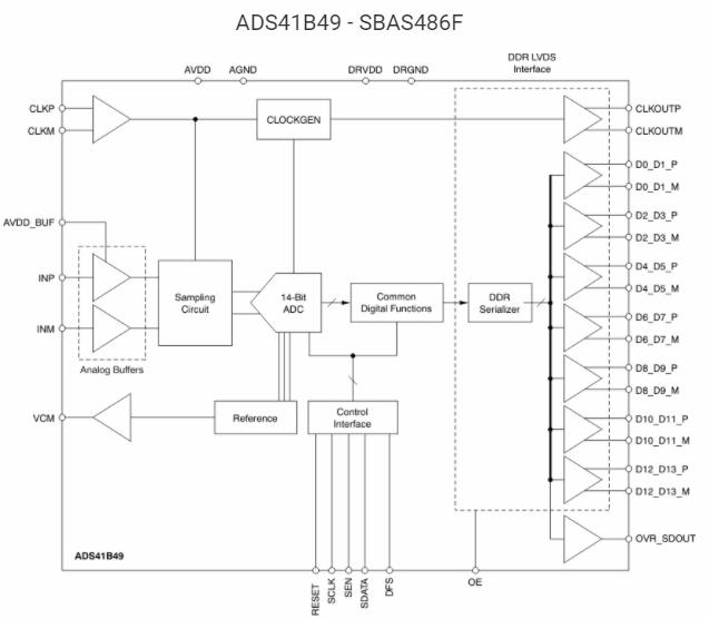 超低功率ADS41Bx9模数转换器的作用及性能特点分析