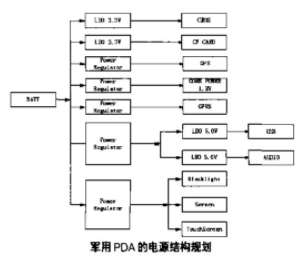 基于SHARP LH7A400嵌入式处理器实现军用PDA的设计