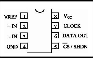 串行A/D转换器LTC1286的性能特点及应用方案