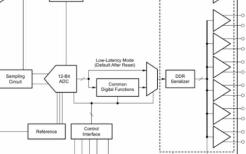 12位模数转换器ADS4128的性能特性及应用范围
