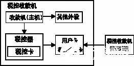 基于μPSD3234A单片机在μVision2开发环境中的税控器应用方案设计