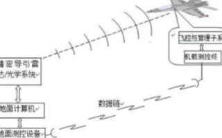 无人机飞行控制技术的特点优势及应用重要性