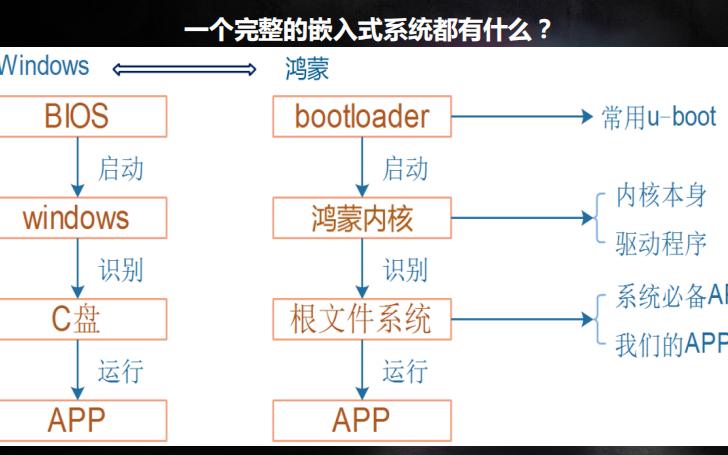 韦东山老师OpenHarmony内核在第三方开发板上的移植