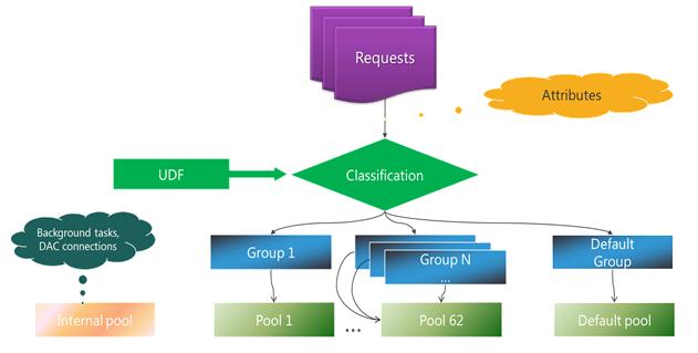 浅谈数据库内存和CPU资源控制及资源管理器的应用