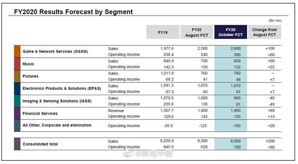 失去华为CMOS业务后,索尼遇重击利润下降