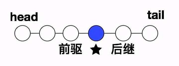 邏輯結構中的線性表,線性表的順序存儲