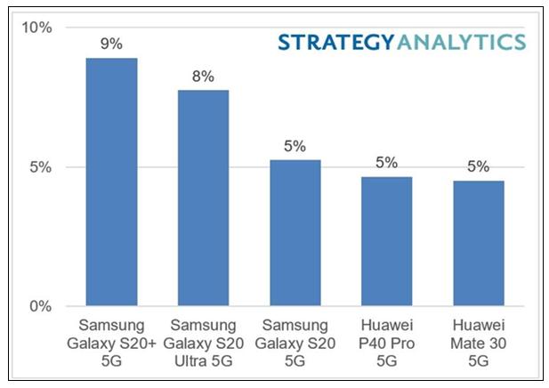 三星Galaxy S20+ 5G和苹果iPhone 12成2020全球最畅销的5G手机