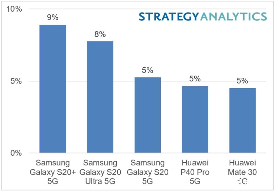 5G智能手機市場規模飆升至歷史新高,三星Galaxy S20 + 5G最暢銷