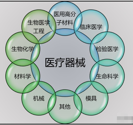 医疗器械行业技术的发展概况