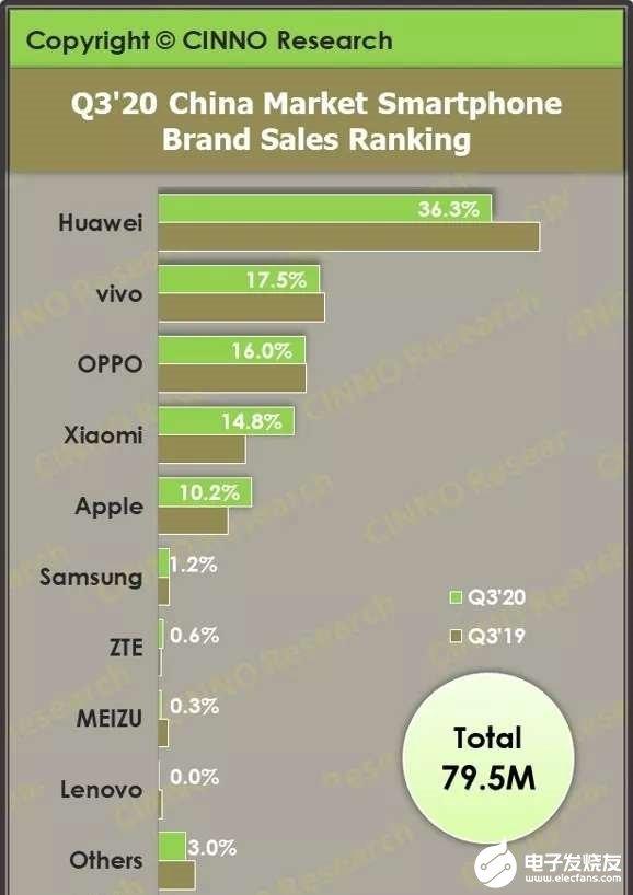 第三季度中国市场的智能手机出货量,华为稳居首位
