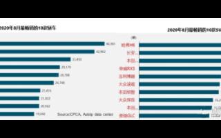 中国汽车市场年产销量达到三千万,电机行业中国企业...