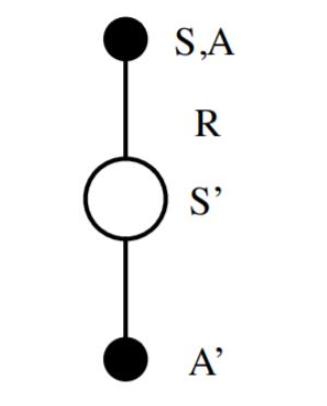 浅谈时序差分的在线控制算法—SARSA
