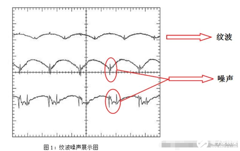如何降低DC-DC纹波噪声