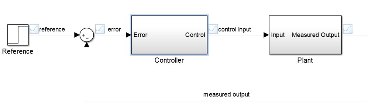 典型的反馈控制器和PID控制器算法原理解析