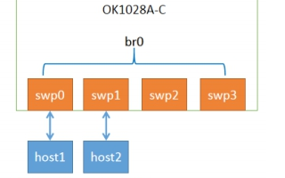 飞凌嵌入式对NXP LS系列产品网络性能的测试