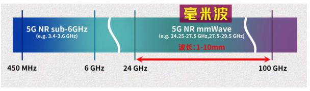 为什么美国会执意押注5G毫米波呢?难道中国5G技术落后了吗?