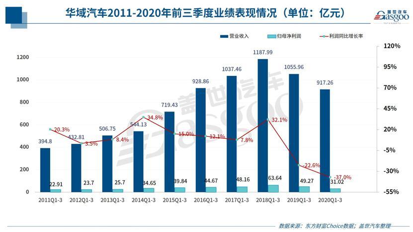 华域汽车发布2020年三季度财报,营业收入为917.26亿元