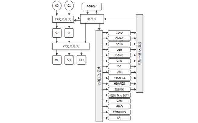 龙芯2K1000处理器的数据手册免费下载