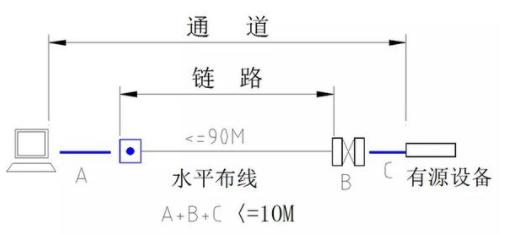干货:五大系统的常用线缆用量计算公式