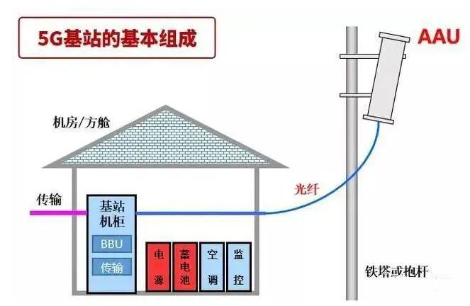 基站作为5G投资的重要组成,一座5G基站到底值多少钱?