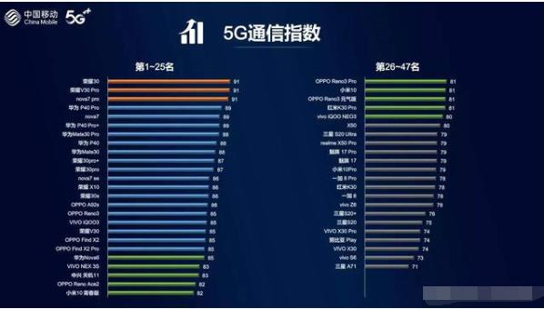 华为5G的实力到底有多强?权威评测见真章