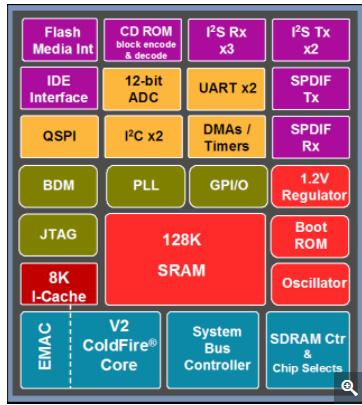 音頻音樂信號處理器SCF5250的性能特性及應用